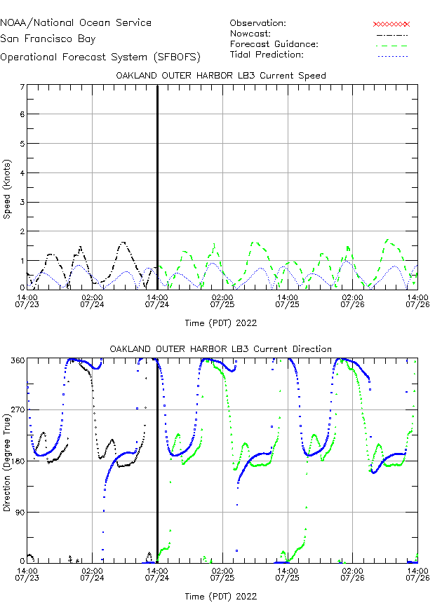 Oakland Outer Harbor LB3 Currents Times Series Plot