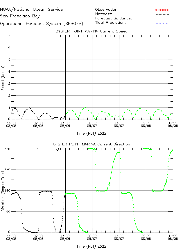 Oyster Point Marina Currents Times Series Plot