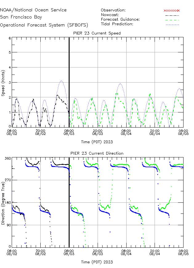 Pier 23 Currents Times Series Plot