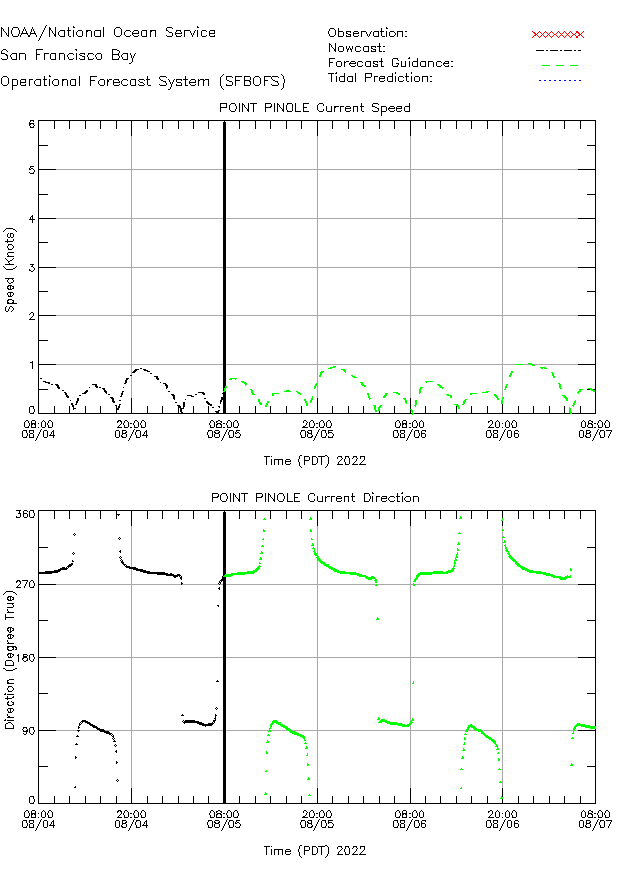 Point Pinole Currents Times Series Plot