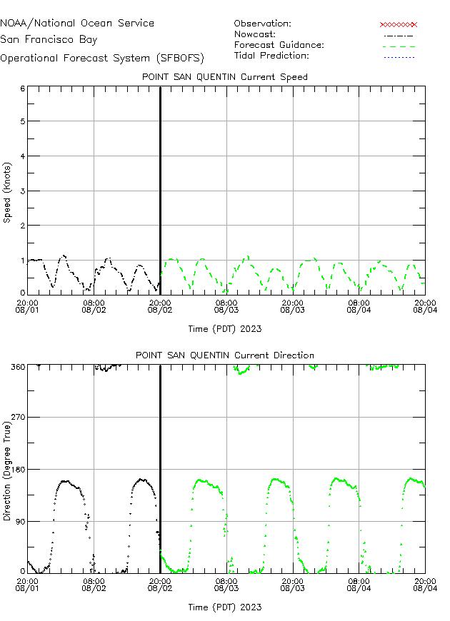 Pt. San Quentn Currents Times Series Plot