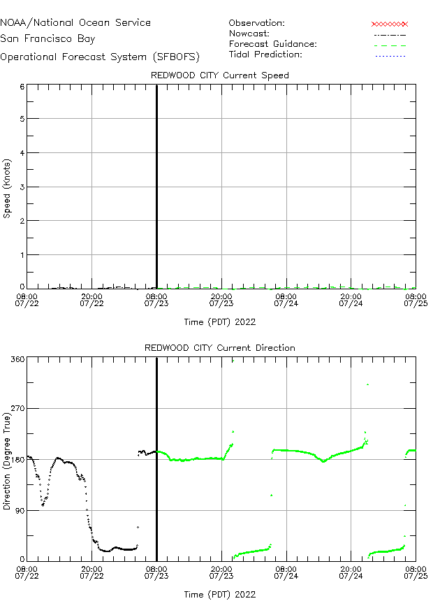 Redwood City Currents Times Series Plot
