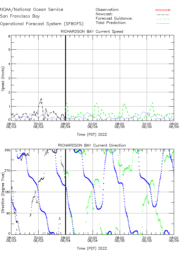 Richardson Bay Currents Times Series Plot