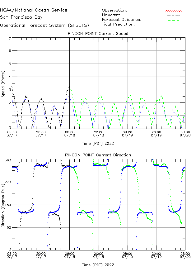 Rincon Point Currents Times Series Plot