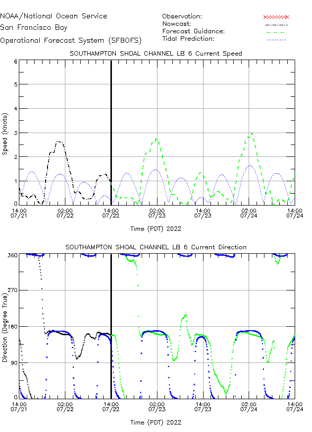 Southampton Shoal Channel LB 6 Currents Times Series Plot