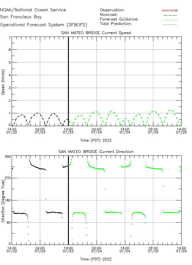 San Mateo Bridge Currents Times Series Plot
