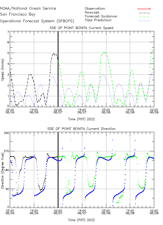 SSE of Point Bonita Currents Times Series Plot