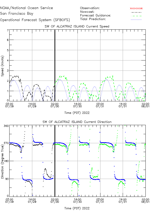 SW of AI Currents Times Series Plot