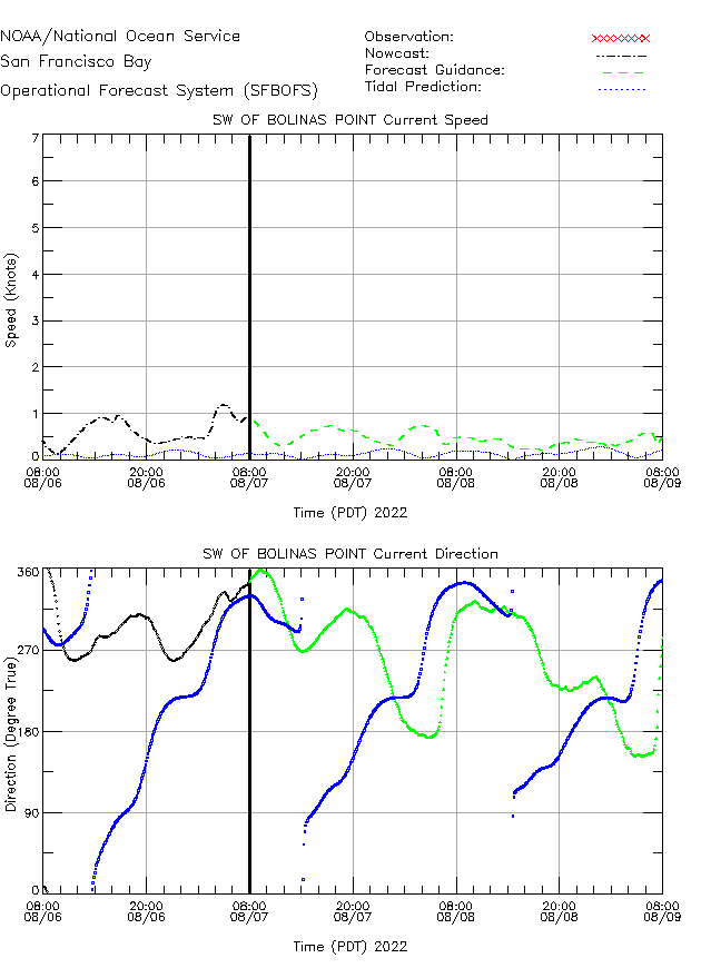 SW of Bolinas Point Currents Times Series Plot