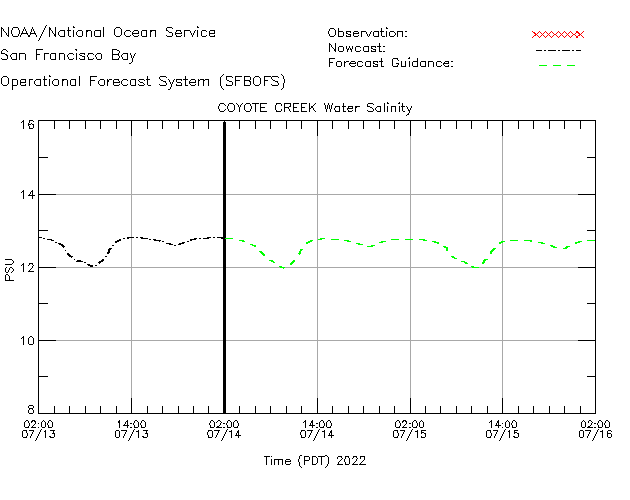 Coyote Creek Salinity Time Series Plot
