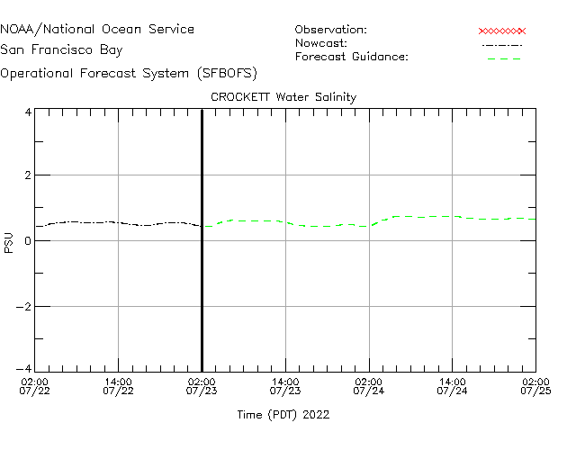 Crockett Salinity Time Series Plot