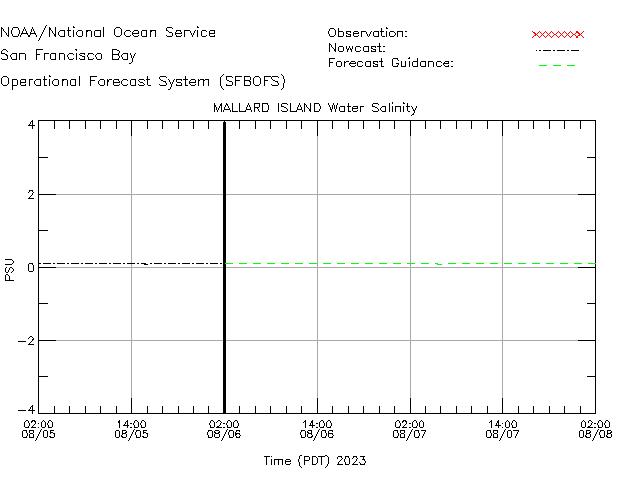 Mallard Island Salinity Time Series Plot