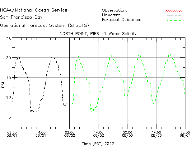 North Point Salinity Time Series Plot