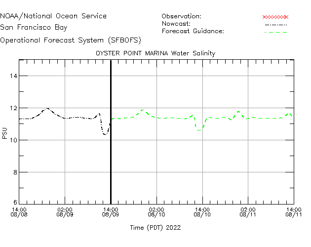Oyster Point Marina Salinity Time Series Plot