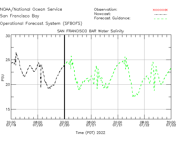 San Francisco Bar Salinity Time Series Plot