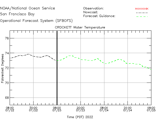 Crockett Water Temperature Time Series Plot