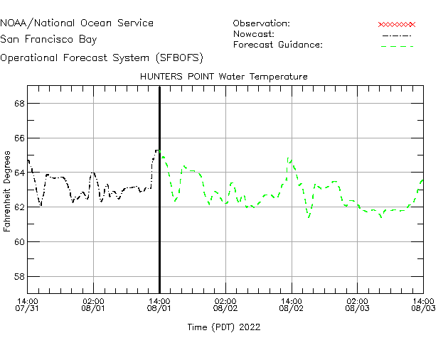 Hunters Point Water Temperature Time Series Plot