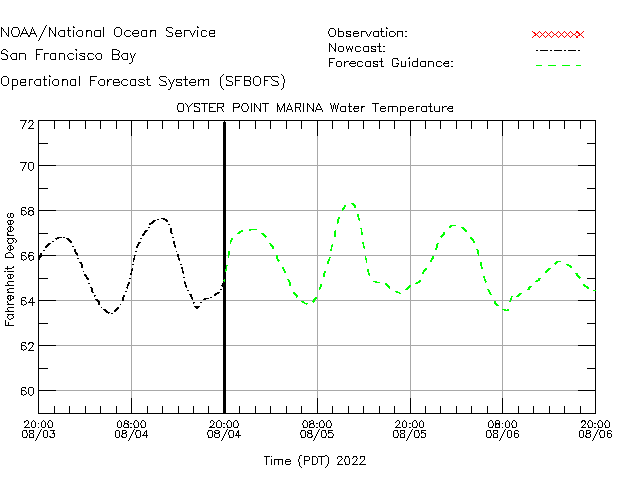 Oyster Point Marina Water Temperature Time Series Plot