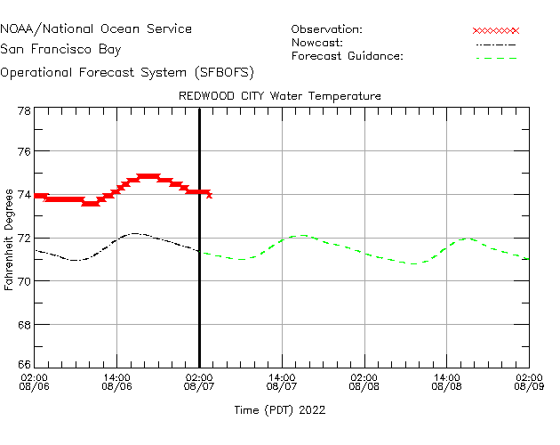 Redwood City Water Temperature Time Series Plot