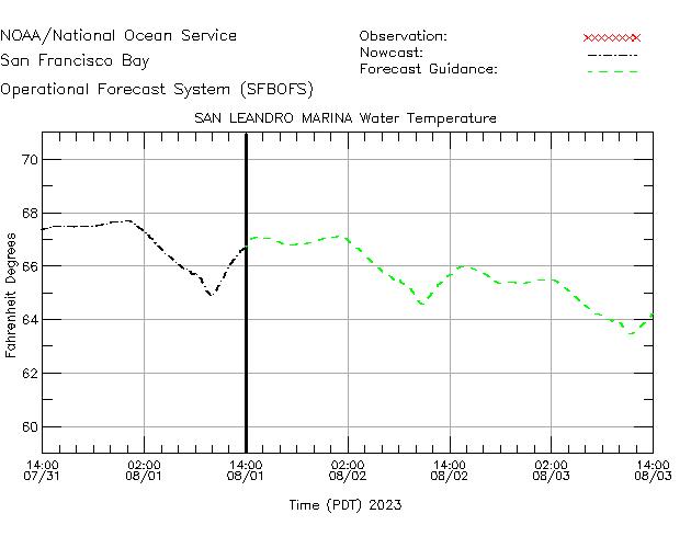 San Leandro Marina Water Temperature Time Series Plot