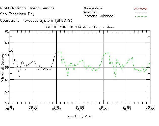 SSE of Point Bonita Water Temperature Time Series Plot