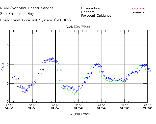 Alameda Winds Time Series Plot