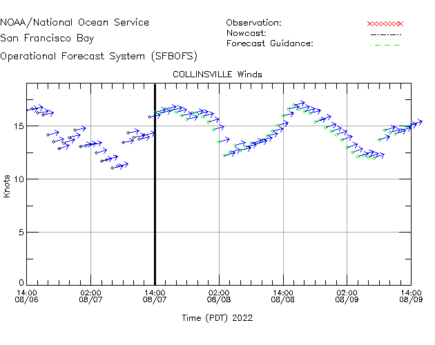 Collinsville Winds Time Series Plot