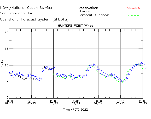 Hunters Point Winds Time Series Plot