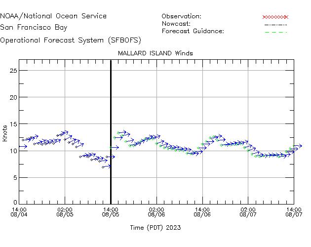 Mallard Island Winds Time Series Plot