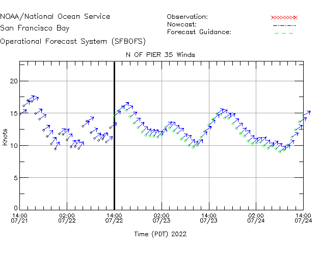 N of Pier 35 Winds Time Series Plot