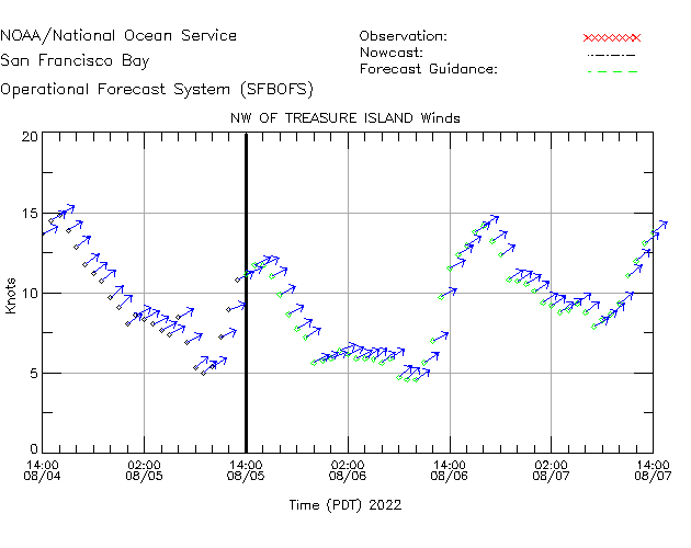 NW of Treasure Island Winds Time Series Plot