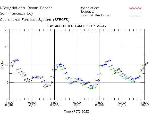 Oakland Outer Harbor LB3 Winds Time Series Plot