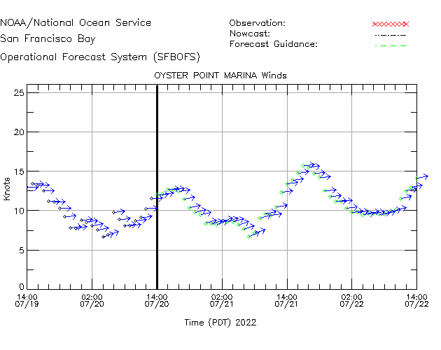 Oyster Point Marina Winds Time Series Plot