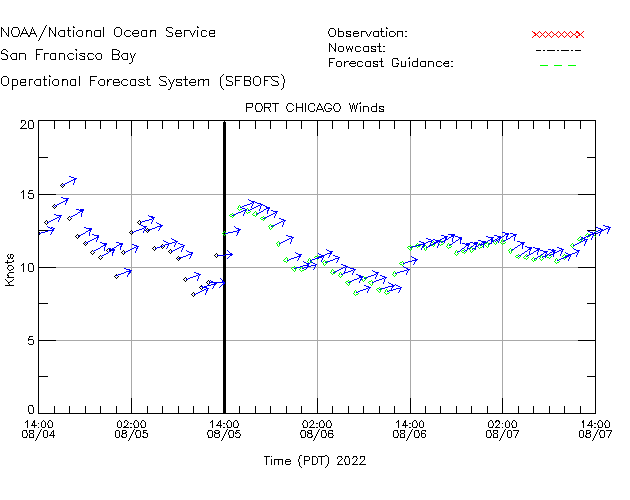 Port Chicago Winds Time Series Plot