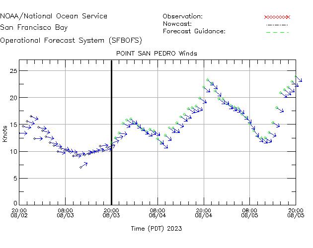 Point San Pedro Winds Time Series Plot