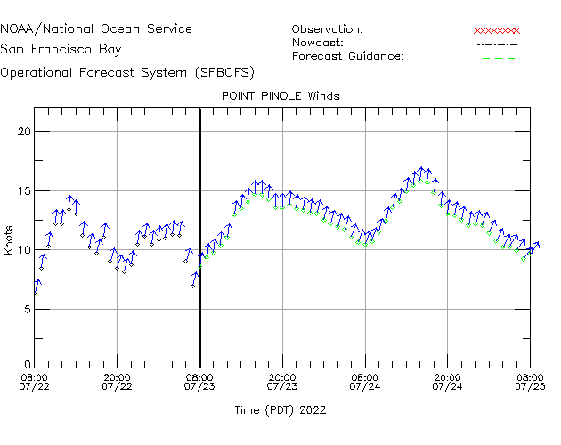 Point Pinole Winds Time Series Plot