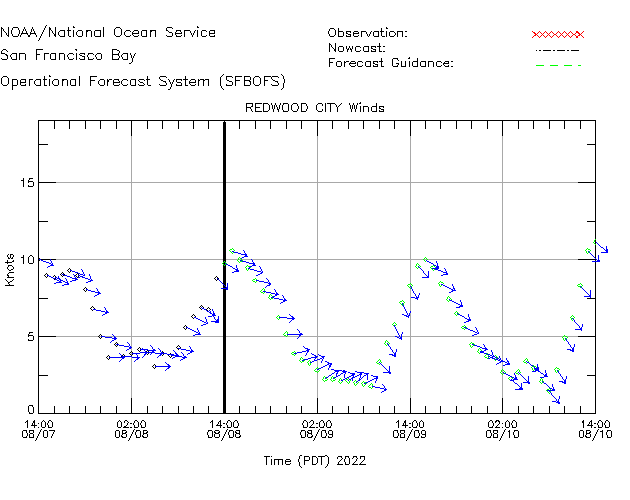 Redwood City Winds Time Series Plot