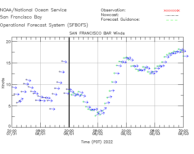 San Francisco Bar Winds Time Series Plot