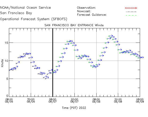 San Francisco Bay Entrance Winds Time Series Plot