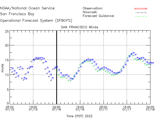 San Francisco Winds Time Series Plot