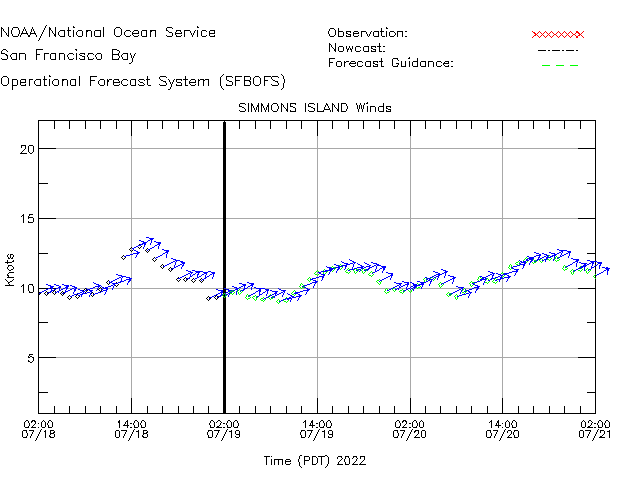 Simmons Island Winds Time Series Plot