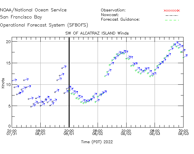 SW of AI Winds Time Series Plot