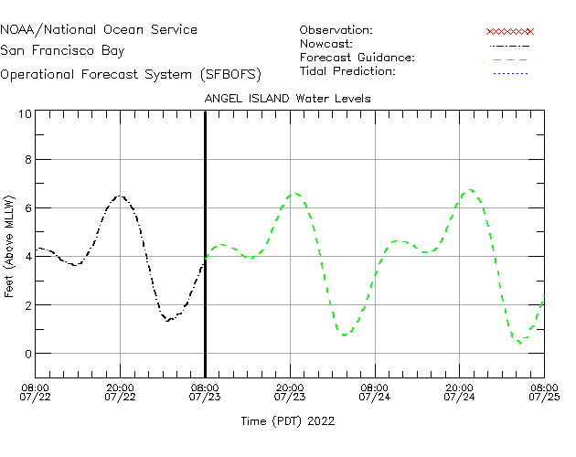 Angel Island Water Level Time Series Plot