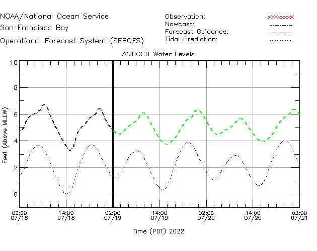 Antioch Water Level Time Series Plot