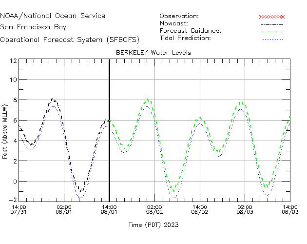 Berkeley Water Level Time Series Plot