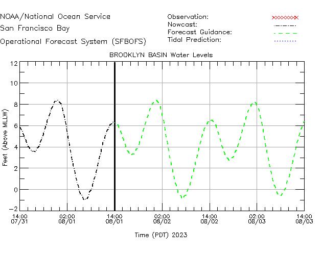 Brooklyn Basin Water Level Time Series Plot