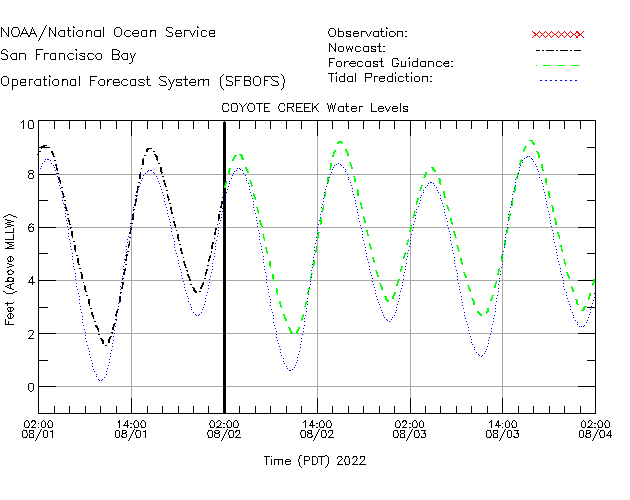 Coyote Creek Water Level Time Series Plot
