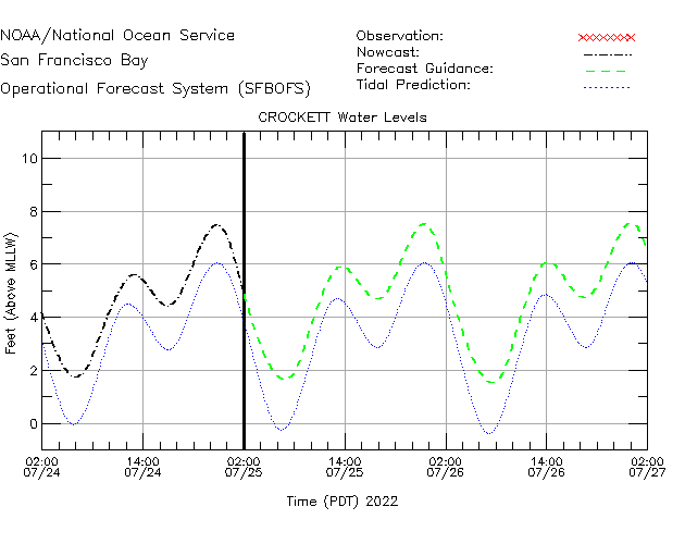 Crockett Water Level Time Series Plot