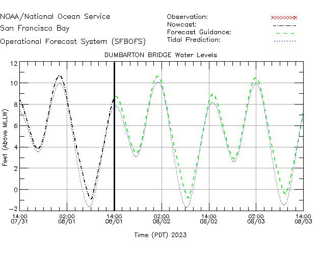 Dumbarton Bridge Water Level Time Series Plot