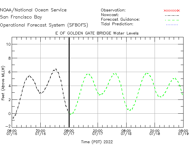 E of Golden Gate Bridge Water Level Time Series Plot